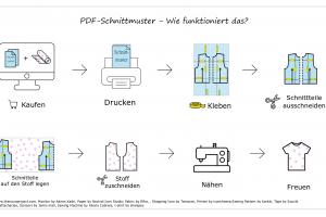 PDF Schnittmuster/ E-Books erklärt